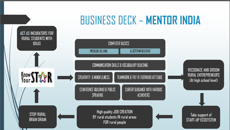Mentor India Model